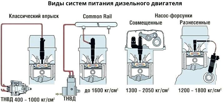 виды систем